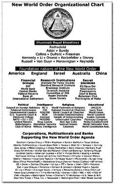 The New World Order - Novus Ordo Mundi - El Nuevo Orden Mundial, bueno y en esta era acuariana, ya se escucha del nuevo orden mundial, hay familias, organizaciones, grupos financieros, sociedades secretas, agencias de inteligencia, religiones y multinacionales que controlan y dirigen el futuro de nuestro planeta #NewOrder