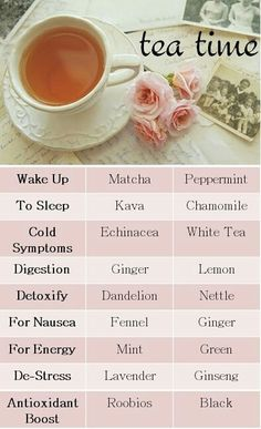 Different kinds of tea and what they are good for.