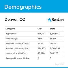 22 Denver Living Ideas Denver Where To Go Denver Apartments