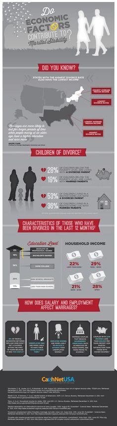 DO ECONOMIC FACTORS CONTRIBUTE TO MARITAL STABILITY?
