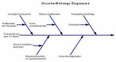 Das Ablaufdiagramm, Flussdiagramm, Prozessablaufdiagramm Microsoft Excel, Line Chart, Organization, Flowchart, Organizational Chart, Drawing Board, Sequence Of Events, Studying