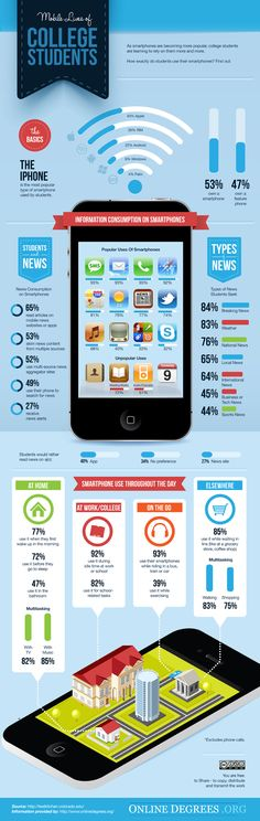 Mobile Lives of College Students #infographic #mobile