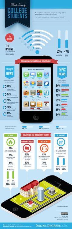 Infográfico sobre estudantes e mobile