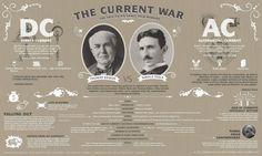Early tech rivals: Edison vs Tesla.