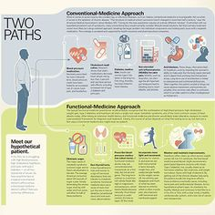Conventional vs Functional Medicine See the differences in these two paths in medicine, and how they bring (or don't bring) you to health, and the overlap between the two...