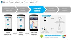 Mytrux : Real time tracking  insert booking->select vehicle->real time tracking