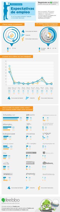 Estudio de mercado sobre expectativas de trabajo #infografia #infographic | TICs y Formación