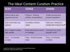 The Ideal Content Curation Practice from the Content Curation Primer by Beth Kanter (inspired by Harold Jarche) Marketing Trends, Content Marketing, Social Media Marketing, How To Start A Blog Wordpress, Le Social, Learn To Surf, Blog Writing, Improve Yourself, How To Apply