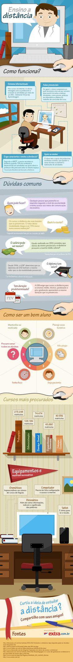 Infográfico sobre Ensino a distância (EAD)