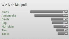de wie is de mol poll na aflevering 4