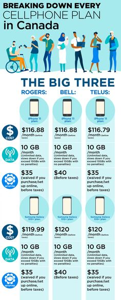 Most wireless providers in Canada are offering the exact same price for the market's newest phones. New Market, Stock Market, Wireless Providers, Plan Canada, Data Plan, Big Three, Financial News, Global News, Business News