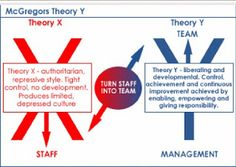 This model describes Theory X and Theory Y and how to move from a Theory X culture to one that utilizes teamwork.