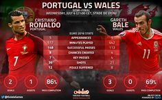 Euro 2016: Stats reveal out-of-sorts Ronaldo still well ahead of in-form Bale | OulalaGames