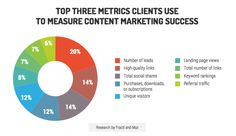 Why Senior Leadership Involvement is Necessary for Content Success