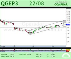 QGEP PART - QGEP3 - 22/08/2012 #QGEP3 #analises #bovespa