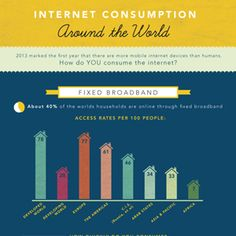 Internet Consumption Around the World