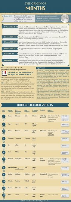 Hebrew Calendar 2014-15 - Origin of Months, Bible References. Written by The Awakened