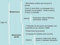Es un esquema de los movimientos literarios del Mdernismo y la Generación del 98