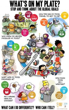 To celebrate the World's Largest Lesson in 2017 we are asking children to think about how their food choices impact the SDGs and to pledge to make changes. From healthy eating to reducing. Sustainable Development Projects, Sustainable Practices, Sustainable Food, Un Global Goals, Global Citizenship, Green School, Circular Economy, World Geography, Project Based Learning