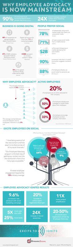 Employee Advocacy : l'importance des salariés ambassadeurs
