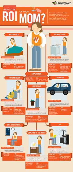What is The ROI of Your Mom? #infographic #worklifebalance #women