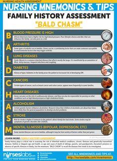 NHA-007: Family History Assessment (BALD CHASM) Nursing Mnemonics & Tips