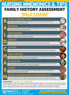 """Family History Assessment: """"BALD CHASM"""" Family history plays a critical role in assessing the risk of inherited medical conditions, chronic illnesses and genetically transmitted diseases. Nursing Health Assessment Mnemonics & Tips: http://nurseslabs.com/nursing-health-assessment-mnemonics-tips/"""
