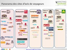 Panorama des sites d'avis par filière by marketing et Tourisme @mathieuvadot !