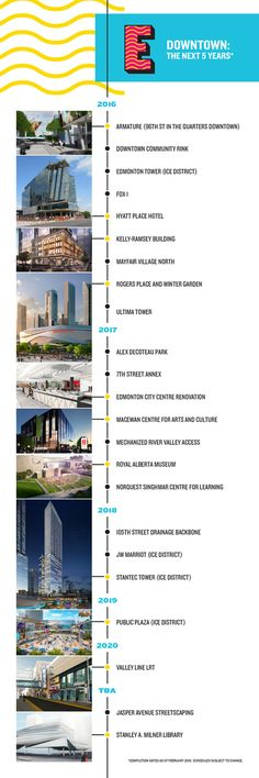 Downtown Edmonton: The Next Five Years