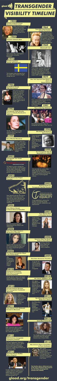 Today is Transgender Day of Remembrance, a day meant to honor the memory of those whose lives were lost in acts of anti-transgender violence. Take a look at this short history of transgender visibility. See more at glaad.org