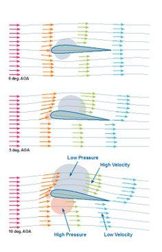 Air Velocity & Pressure