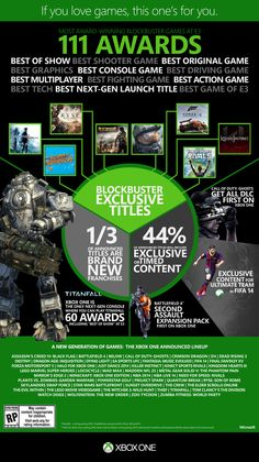 """Larry Hryb, Xbox's Major Nelson's, photo,""""[Graphic] games took home 111 awards from …"""" Love Games, Fun Games, Online Video Games, Game Title, Fighting Games, Get Excited, Best Graphics, Listening To Music, Xbox One"""