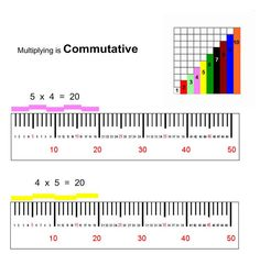 AWESOME math resource -- Multiplying with Cuisenaire Rods area model (Smartboard)