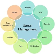 Wheel of stress relief - pick your strategies!