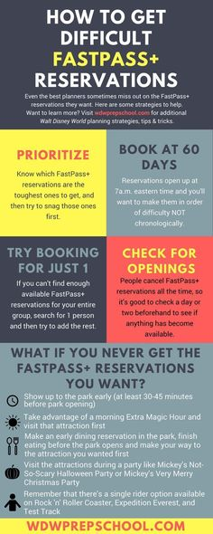 Sometimes even after planning for your Disney World trip, you come up empty on a couple of FastPass reservations. Here are some strategies to get them. Disney World Florida, Disney World Vacation, Disney World Resorts, Disney Vacations, Walt Disney World, Disney Travel, Florida Vacation, Orlando Vacation, Travel