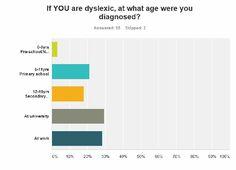 Dyslexia & Success