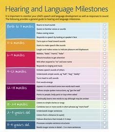 Hearing and Language milestones checklist