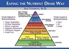 Because we will never be vegetarian or vegan, but desire a plant strong diet.  Dr. Joel Furhman's new pyramid from the Netflix documentary, Fat, Sick & Nearly Dead.  Which is worth watching.