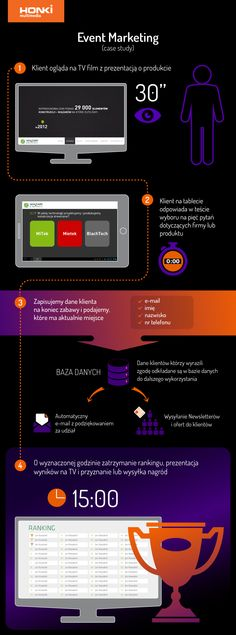 Model systemu zwiększający zangażowanie klientów na targach. #Aplikacje #event #gry