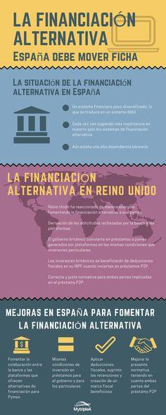 Esta es la #infografía actualizada de la #FinanciaciónAlternativa. Comparamos Reino Unido con #España