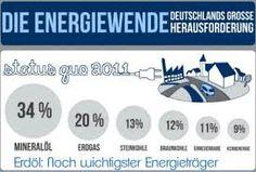 energiewende deutschland - Google zoeken