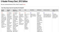 Who's Tracking Your Reading Habits? An E-Book Buyer's Guide to Privacy, 2012 Edition | Mediawijsheid ed | Scoop.it
