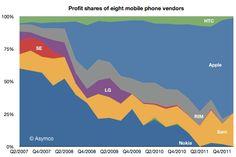 Apple, Samsung put hammerlock on smartphone profits | Apple - CNET News