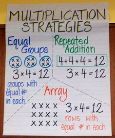 Multiplication made fun! Ideas, strategies, and anchor charts to help you teach multiplication! Multiplication Anchor Charts, Multiplication Strategies, Math Charts, Teaching Multiplication, Math Anchor Charts, Teaching Math, Math Fractions, Division Anchor Chart, Repeated Addition Multiplication