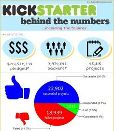 Kickstarter: Behind the Numbers... Including the Failures (Infographic)