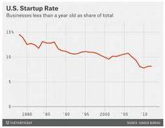 Resultado de imagen de entrepreneurship growth