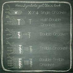Crochet symbol chart simplified