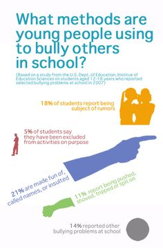 What methods are young people using to bully others in school? Bullying Facts, Bullying Lessons, Stop Bullying, Anti Bullying, Rude Insults, Too Cool For School, School Stuff, Bullying And Harassment, Bullying Prevention