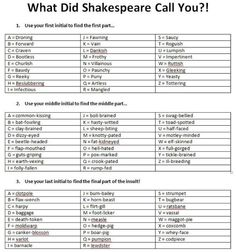 Shakespearean insults: Villainous guts-griping canker-blosson
