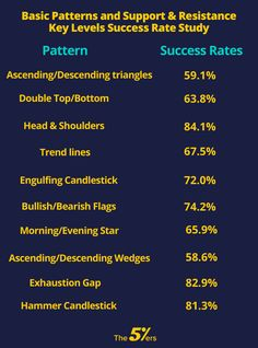 If you are using technical analysis, support & resistance key levels and price patterns, you'll definitely want to check our price pattern study results. Stock Market Trends, Stock Market Basics, Forex Trading Education, Forex Trading Tips, Trading Quotes, Intraday Trading, Stock Trading Strategies, Candlestick Chart, Trade Finance